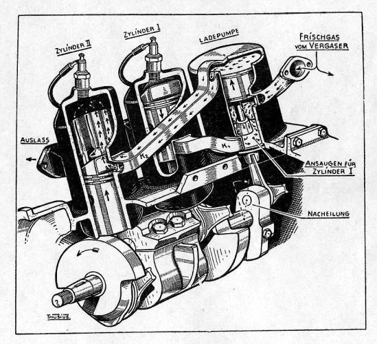DKW Motorschnitt